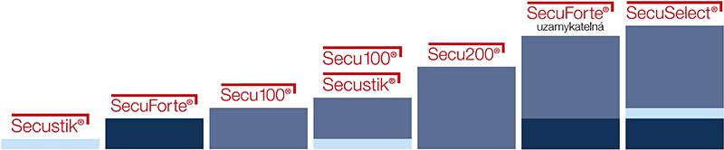 Třídy zabezpečení, technologie okenních klik